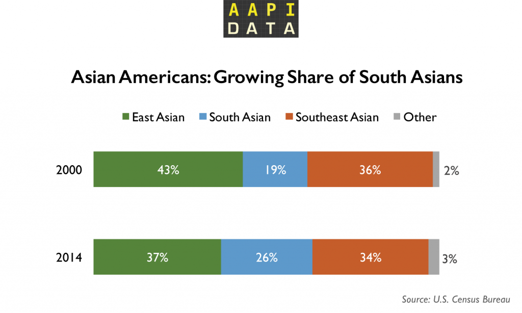 southasian-growth