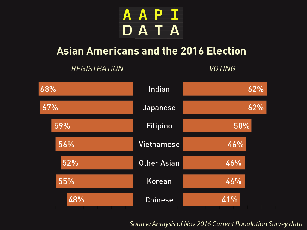 united population Asian in state the