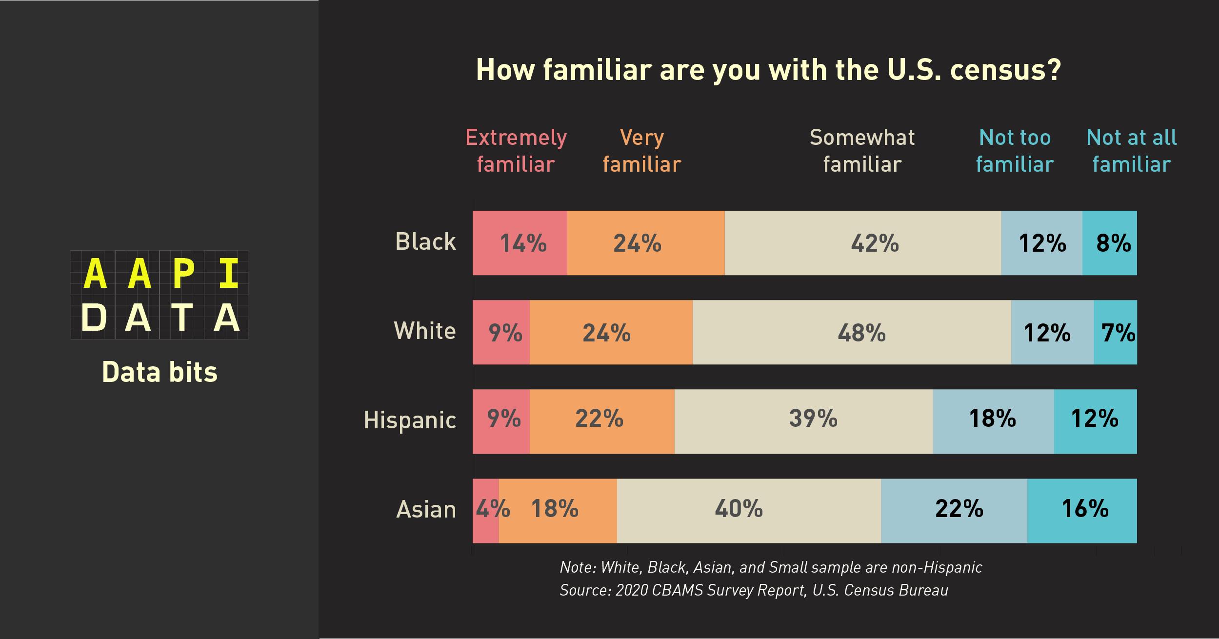 Census 2020 Has a Big Asian American Problem | Data Bits