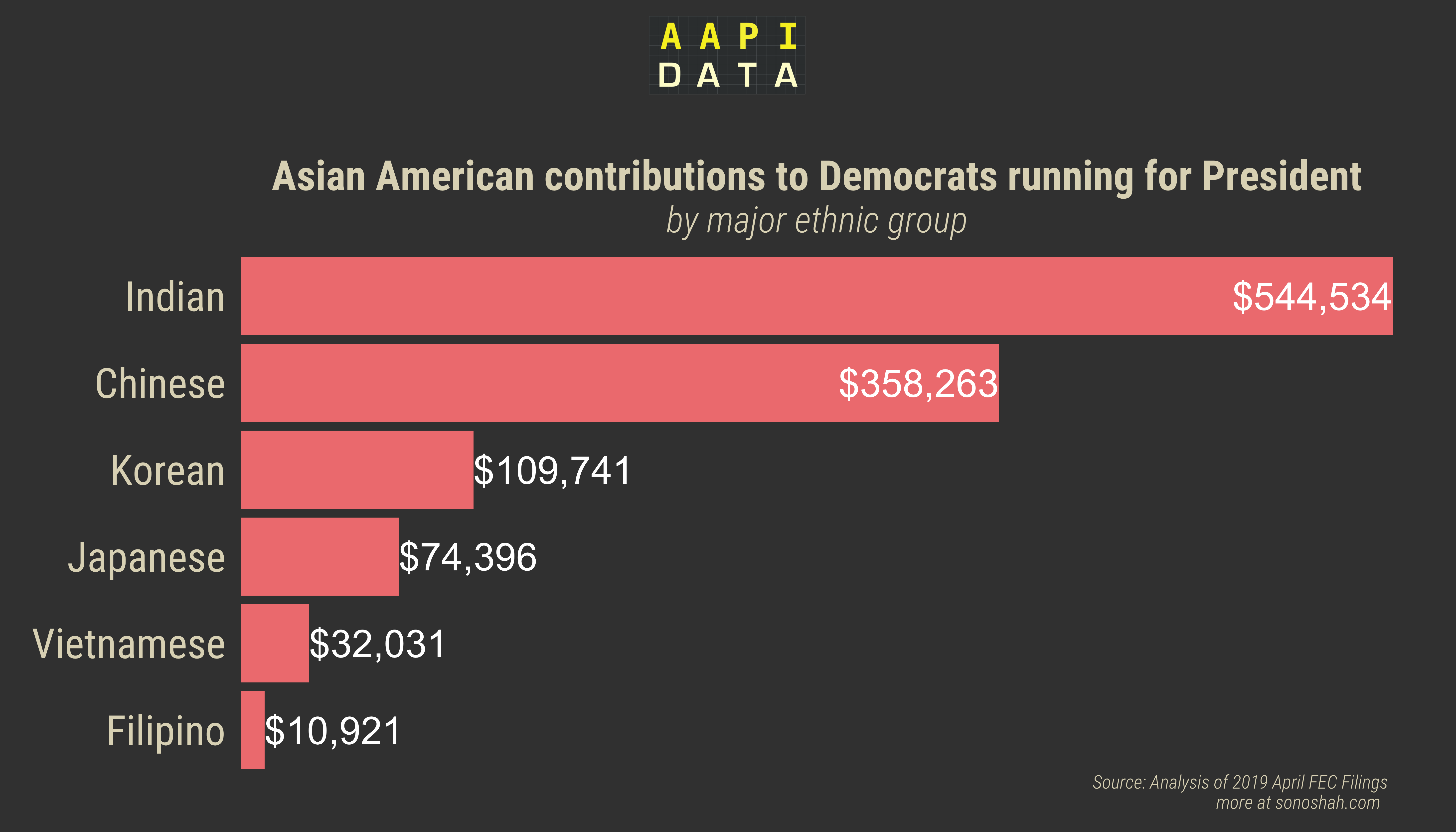 Who Are Indian American Donors And Chinese Etc Giving To Data Bits
