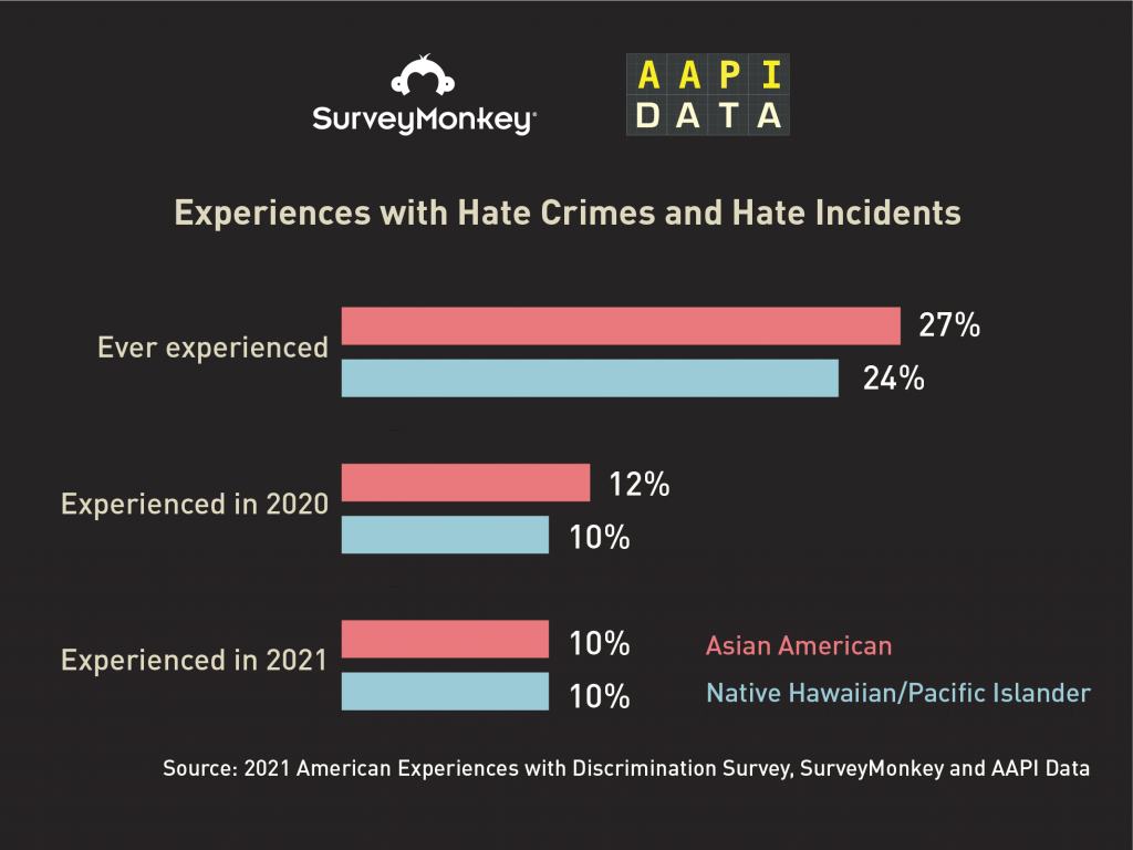 Experiences with Hate Crimes and Hate Incidents