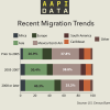Infographic: Recent Migration Trends