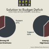 Infographic: Opinion on Taxes and Deficits, 2012