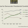Infographic: Democratic Shift