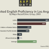 Infographic: Limited English Proficiency in LA