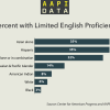 Infographic: Limited English Proficiency