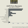 Infographic: AAPI Firm Receipts