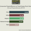 Infographic: Consumer Expenditures on Food Away from Home