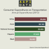 Infographic: Consumer Expenditures on Transportation