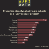Infographic: Bullying concerns by group