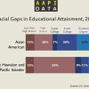 Infographic: AA versus NHPI Educational Attainment