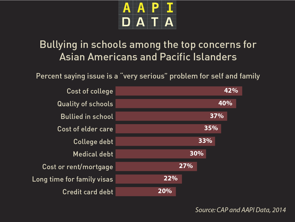 aapidata_infrographic_bullying1
