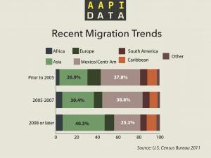 aapidata_infograph_migrationtrends