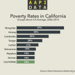 Infographic: Poverty Rates in California, 2006-2010