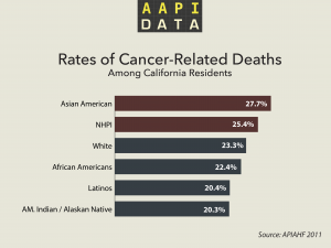 aapidata_infrographic_cancerdeathsCA