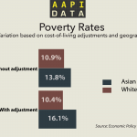 Infographic: Poverty Rates Adjusted for Cost of Living