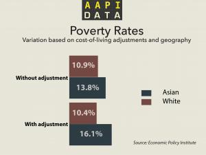 aapidata_infrographic_povertyrates