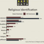 Infographic: Religion Among Asian Americans