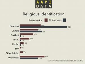 aapidata_infrographic_religiousid