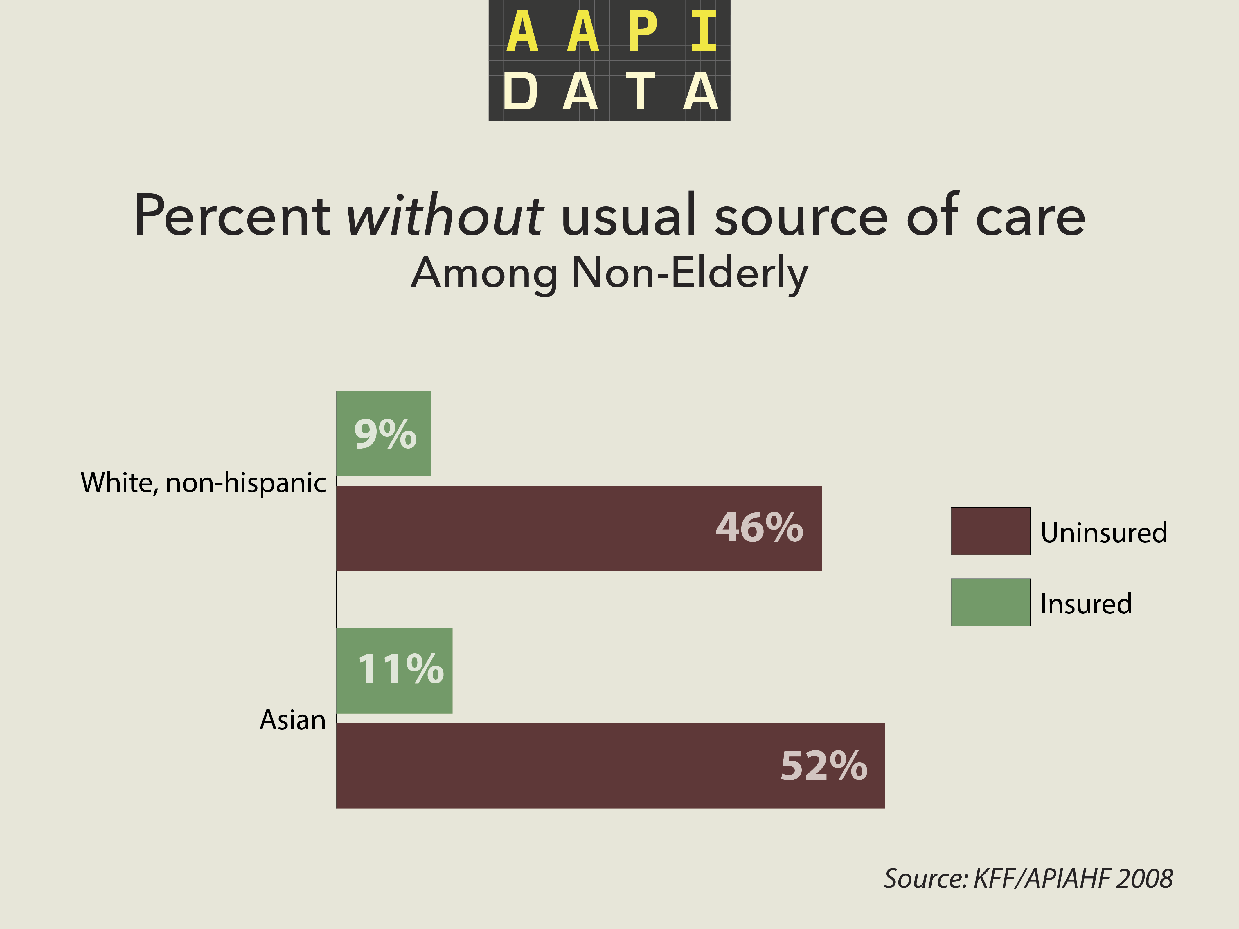 aapidata-usual-care-2008