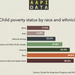 Infographic: Child Poverty Status