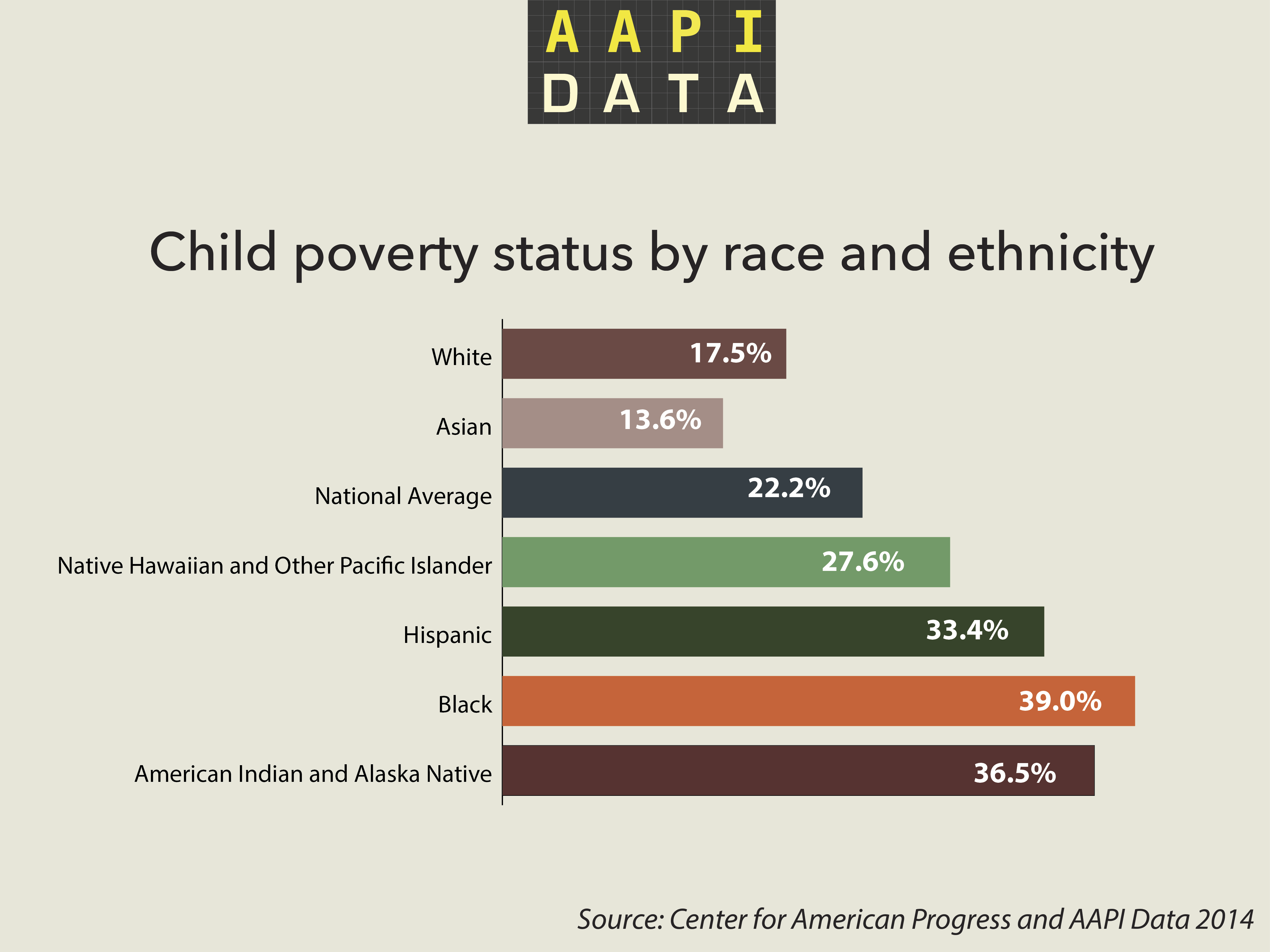 aapidata_info_childpoverty