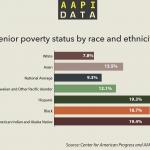 Infographic: Senior Poverty Status