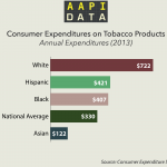 Infographic: Consumer Expenditures on tobacco products