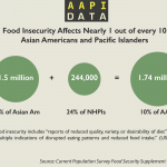 Infographic: Food Insecurity and Hunger