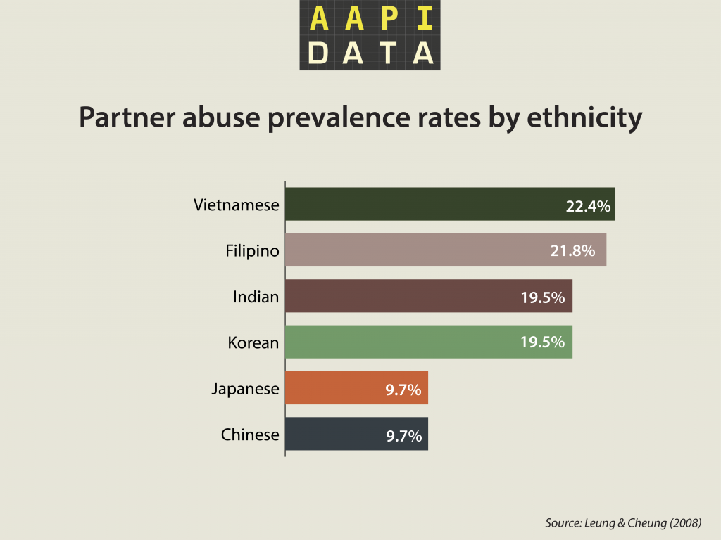 violence against women and african americans The reasons black women suffer disproportionately from abuse are complex  racism and sexism are two of the biggest obstacles that black.