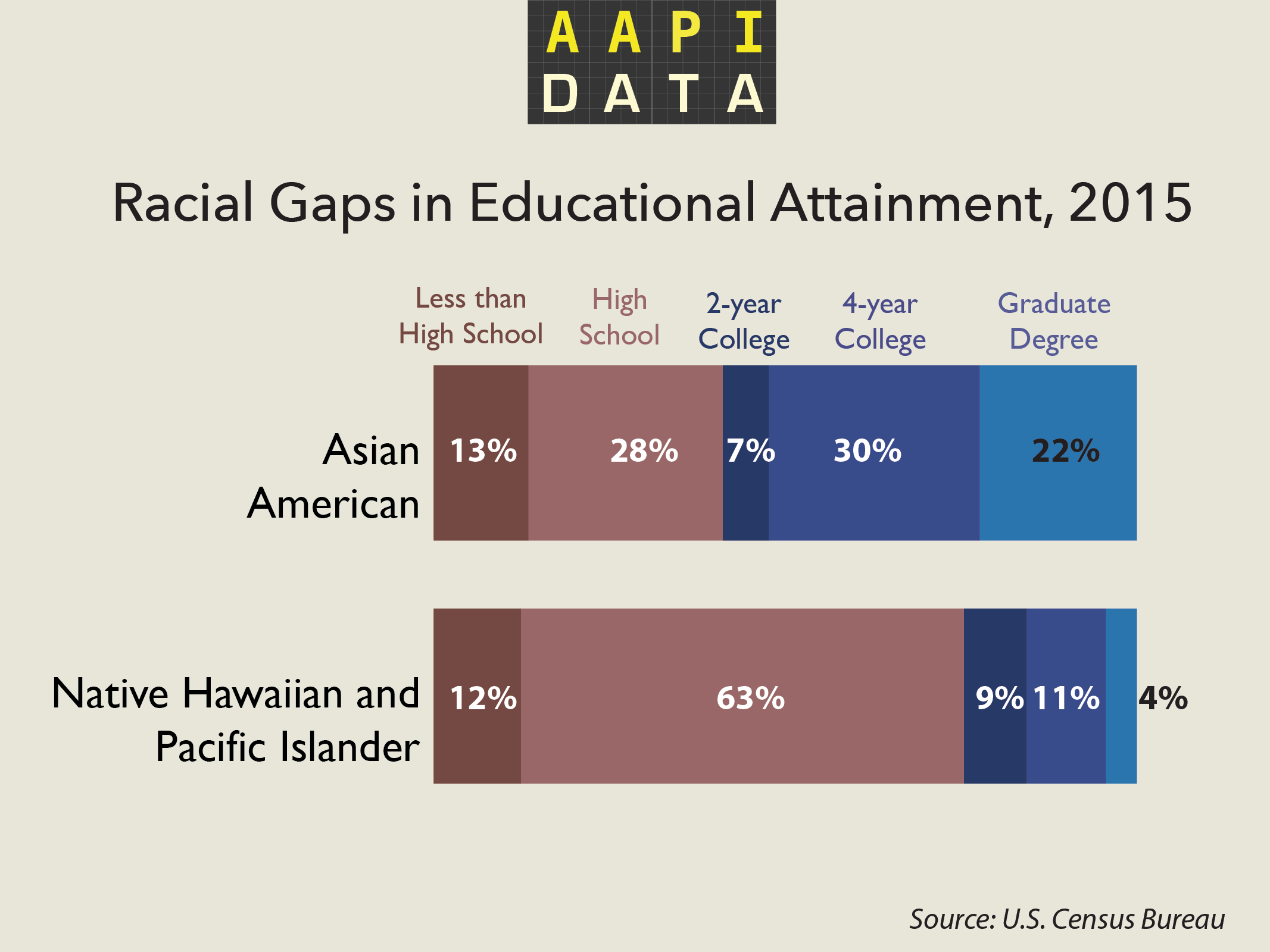 aapidata-education-aa-nhpi-2015