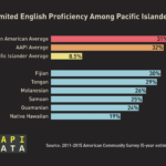 Infographic: NHPI Limited English Proficiency (2015)