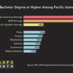 Infographic: NHPI Bachelor's Degree or Higher (2015)