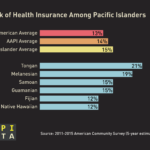 Infographic: NHPI Health Insurance Coverage (2015)