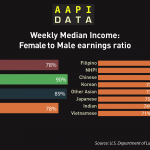 Infographic: Weekly Median Income Female to Male ratio (2015)