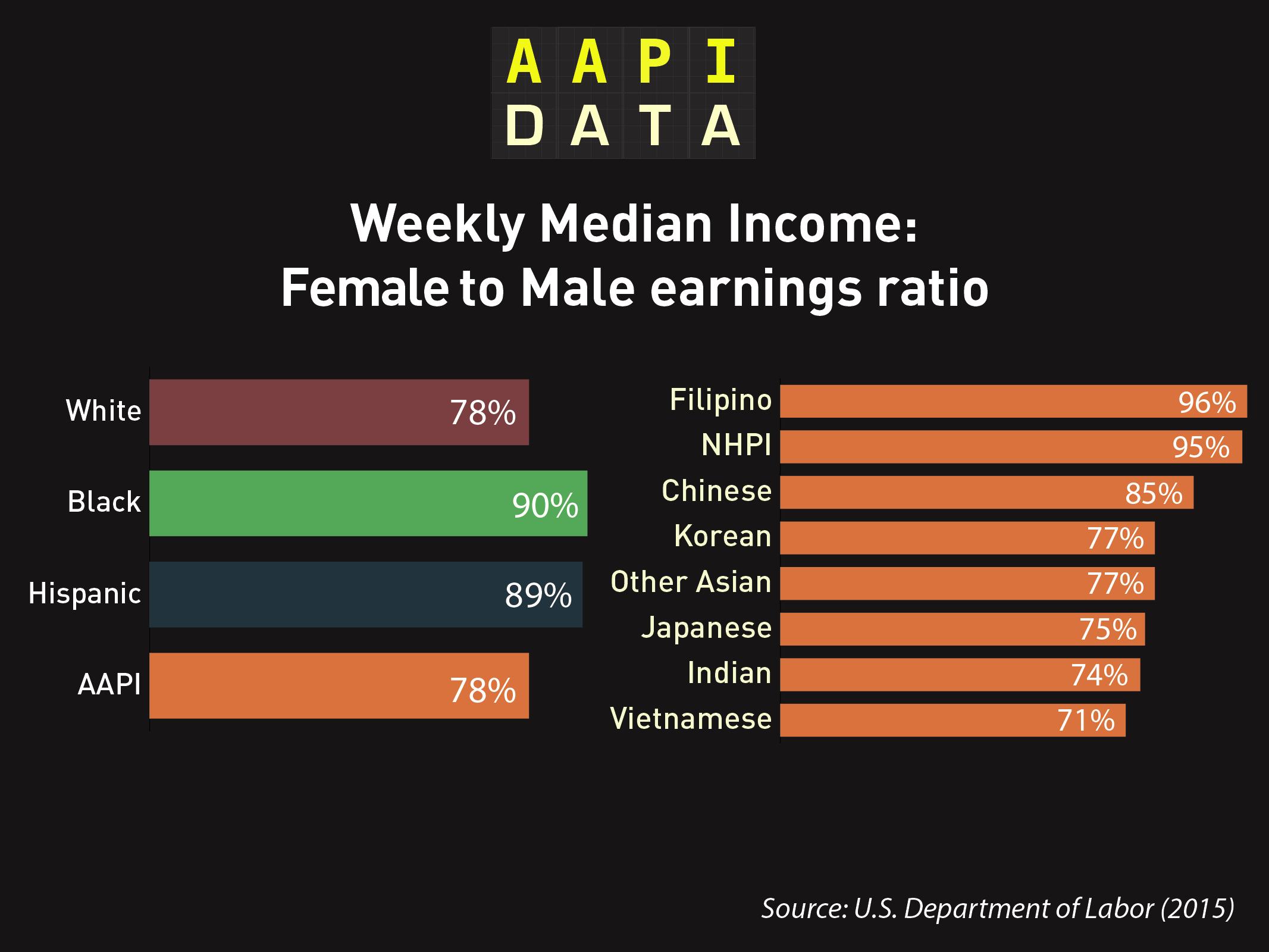 aapidata_OMB_gender_earn_ratio