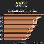 Infographic: AAPI Median Income (2014)