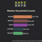 Infographic: Median Household Income by Race & Ethnicity (2014)