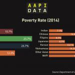 Infographic: AAPI Poverty (2014)