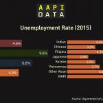 Infographic: AAPI Unemployment (2015)