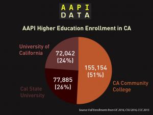 aapidata_fong_edu_enrollment