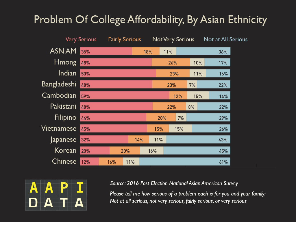 NAAS16-Ethnicity_problem_college