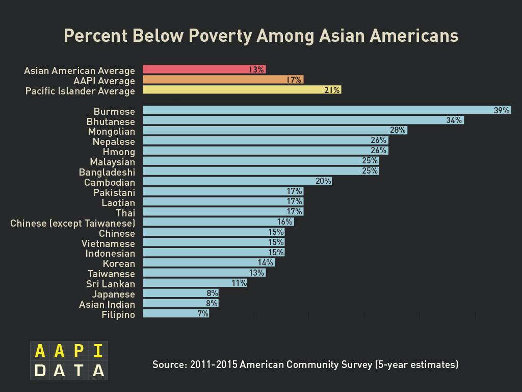 2015acs_AA_poverty