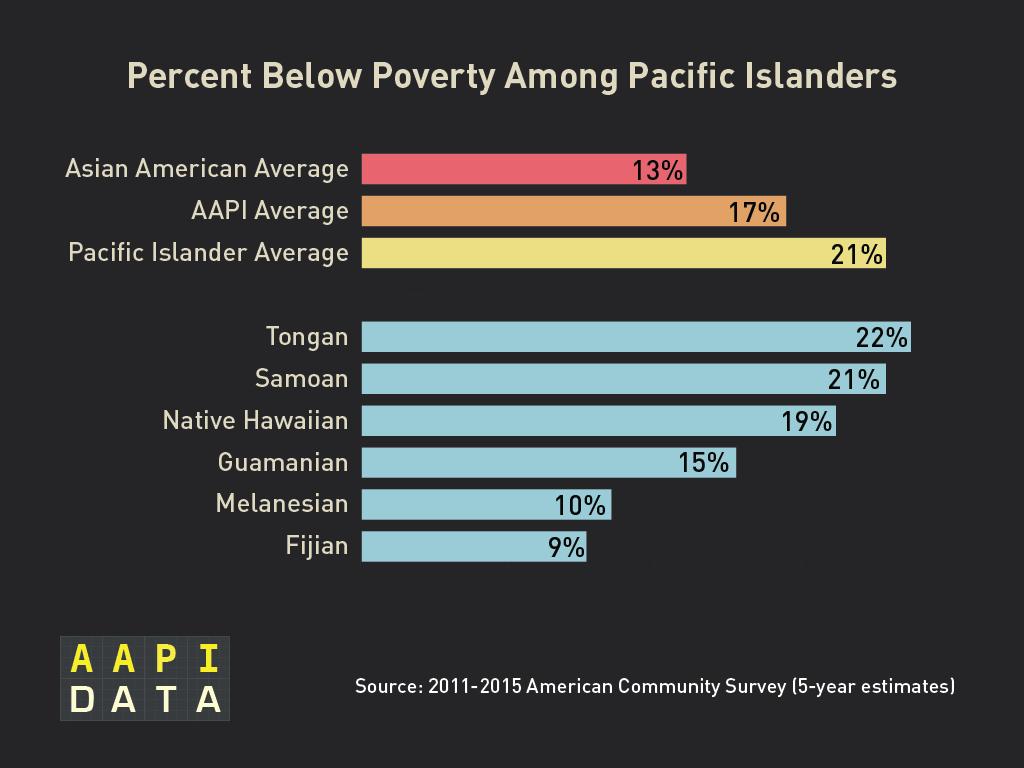 2015acs_PI_poverty